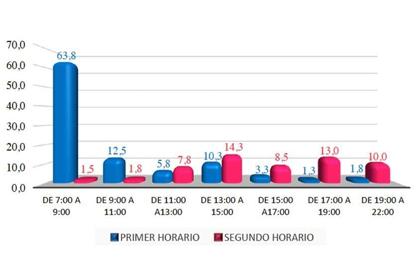Principales horarios de uso del servicio de transporte público