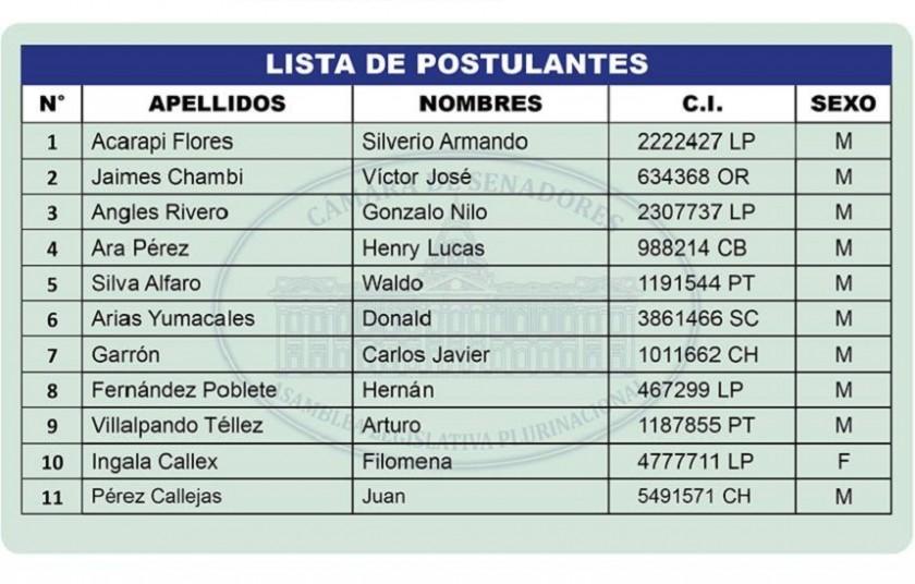 Esta es la lista de los primeros 11 postulantes a la Contraloría. Foto: Senado