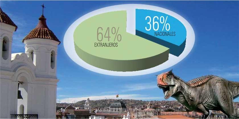 En promedio, turistas se quedan apenas un día y medio en Sucre