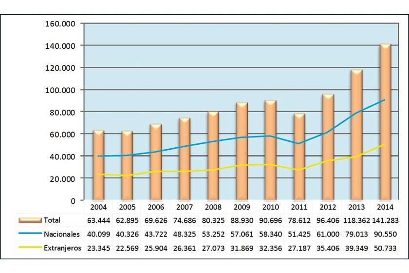 Flujo turístico de Sucre 2004-2014