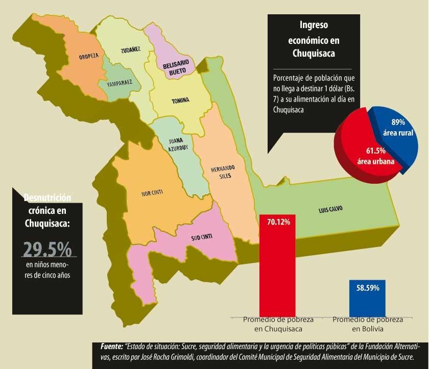 La inseguridad alimentaria de Chuquisaca se debe al bajo ingreso económico de la población, según el diagnóstico...