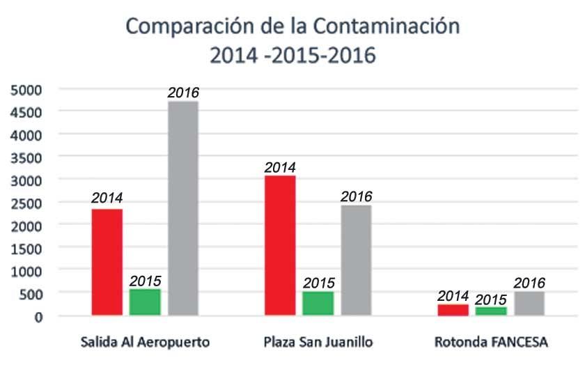COMPARACIÓN. Concentración de PM10 microgramos por metro cúbico en los últimos años.