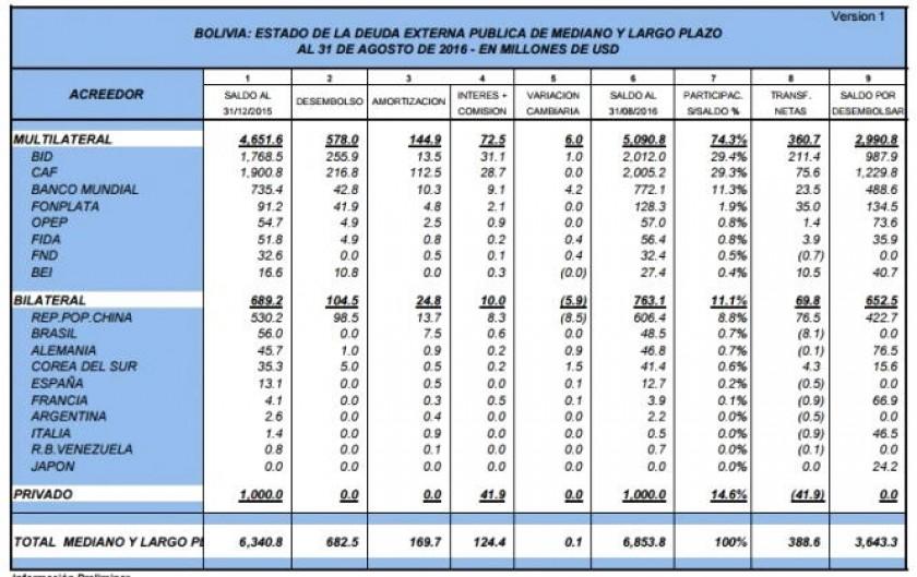 Los datos ofrecidos por el BCB. Foto: ANF