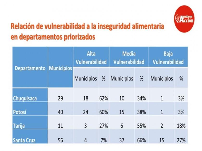 Bolivia y la pobreza
