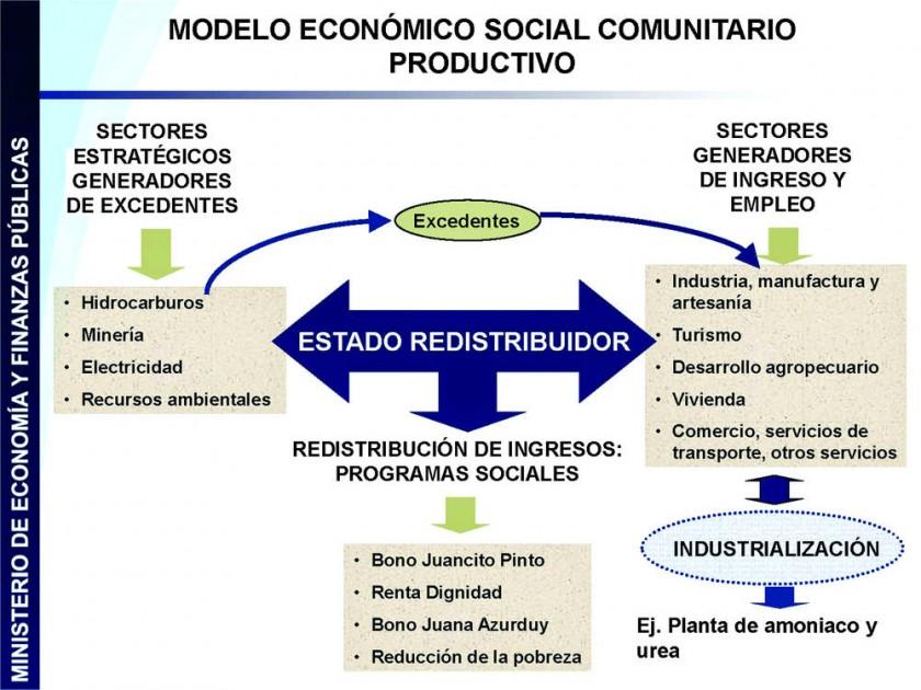 El modelo planteado por el gobierno de Evo Morales para la redistribución de los ingresos. http://mas-ipsp-bsas-arg.blog