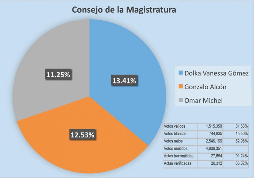 El nulo se impone con más del 50% de los votos en el país