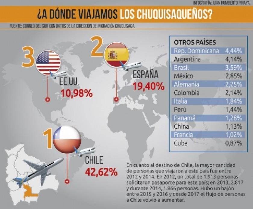 Fuente: CORREO DEL SUR con datos de la Dirección de Migración Chuquisaca.