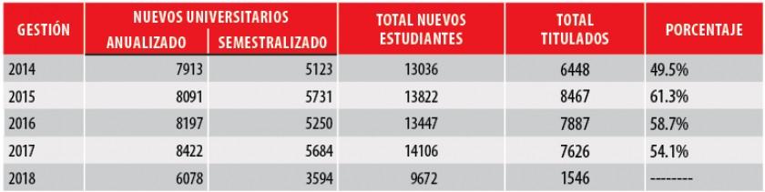 Fuente: CORREO DEL SUR con datos de la DTIC de USFX.
