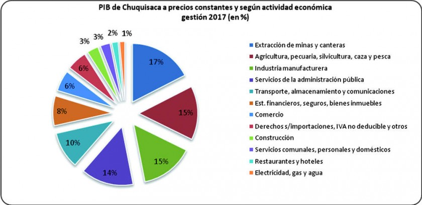 Manufactura y agricultura deben ser la prioridad, según Fepch y Cainco