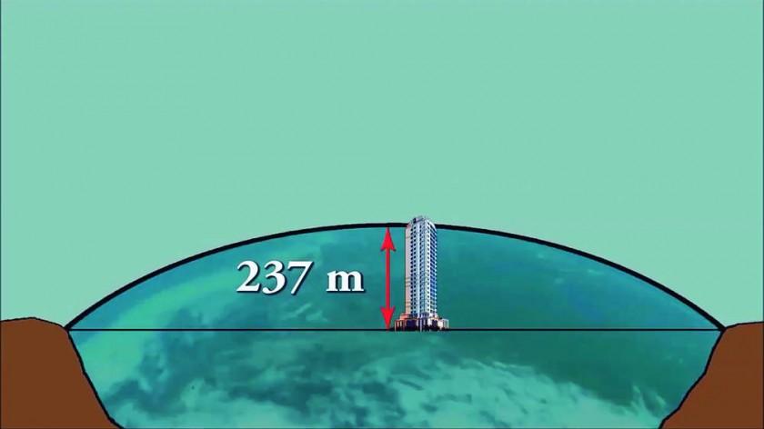 La curvatura teórica. El modelo esférico, sobre una distancia de 110 kilómetros,  un arco de 237 metros de altura...