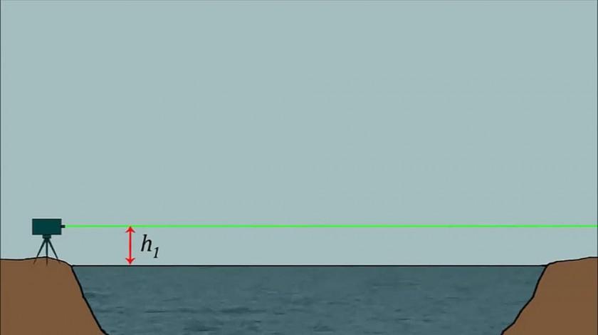 Situación del rayo láser sobre el agua con nivel (sin curvatura, como dicta el modelo esférico).