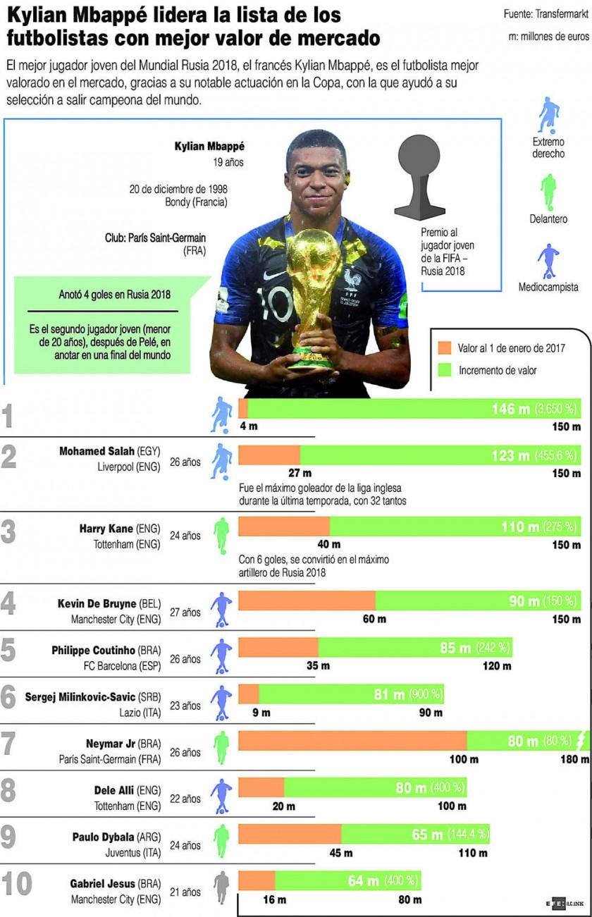 """Mbappé, el futbolista """"más valioso"""" del mercado."""