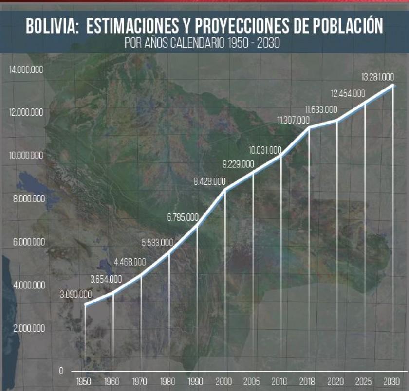 Bolivia: Ya somos más de 11 millones