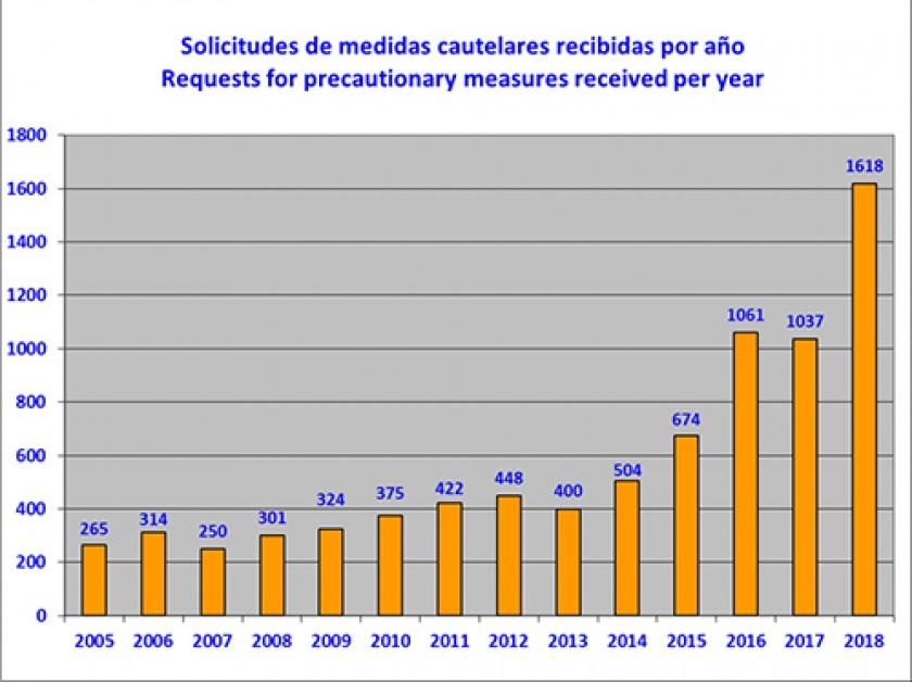 Informe anual de solicitudes de medidas cautelares de la CIDH. FUENTE: CIDH