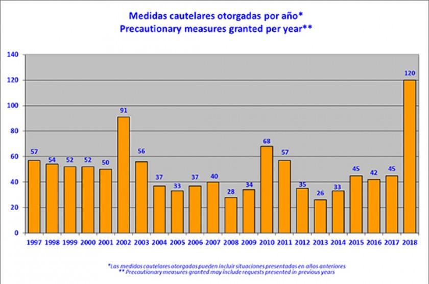 Informe anual de medidas cautelares otorgadas por la CIDH. FUENTE: CIDH