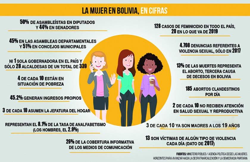 Infografía: CORREO DEL SUR