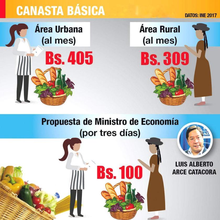 Infografía: CORREO DEL SUR con datos de Fundación Jubileo