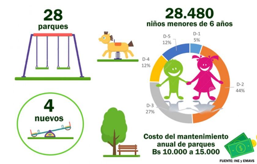 Sucre: 1 parque por cada 1.000 niños