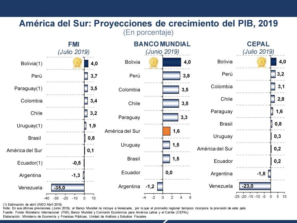 América del Sur: Proyecciones de crecimiento