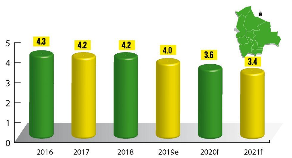 Bolivia: Previsiones de crecimiento 2019-2021 (a junio)