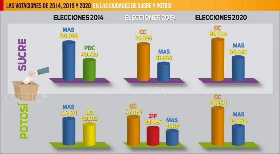 Creció el rechazo al MAS en las ciudades de Sucre y Potosí respecto a 2014