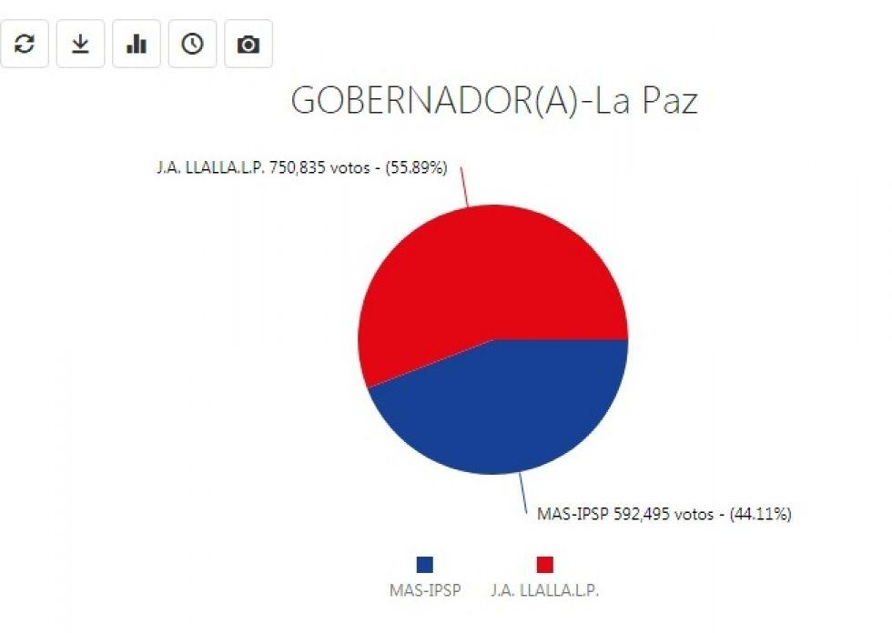 El cómputo en La Paz y Pando está estancado a la espera de las últimas maletas electorales